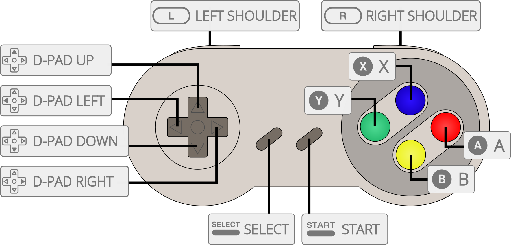 Snes Controller Diagram Not Lossing Wiring Usb Schematic Buffalo Classic W N64 Roms Retropie Forum Rh Org Uk Pc